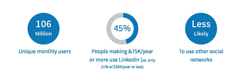 social_media_blog_elements_linkedin